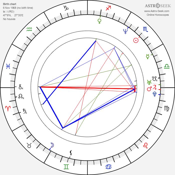 Liviu Lucaci - Astrology Natal Birth Chart