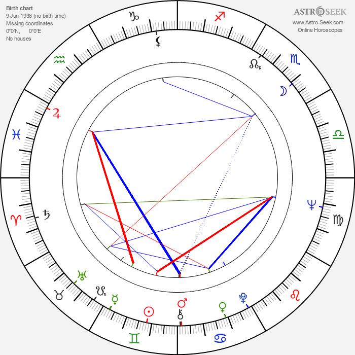 Liya Akhedzhakova - Astrology Natal Birth Chart