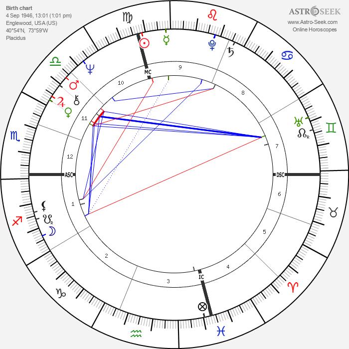 Liz Greene - Astrology Natal Birth Chart