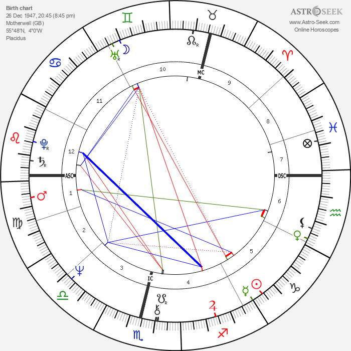 Liz Lochhead - Astrology Natal Birth Chart