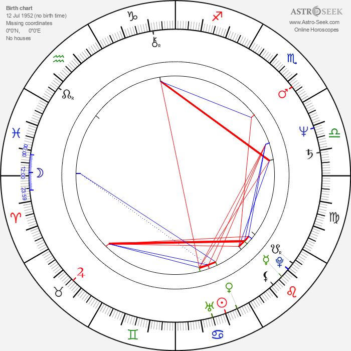 Liz Mitchell - Astrology Natal Birth Chart
