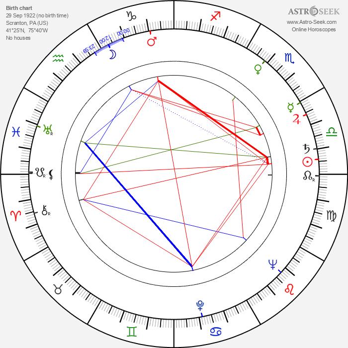 Lizabeth Scott - Astrology Natal Birth Chart