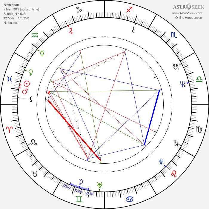 Lizbeth MacKay - Astrology Natal Birth Chart