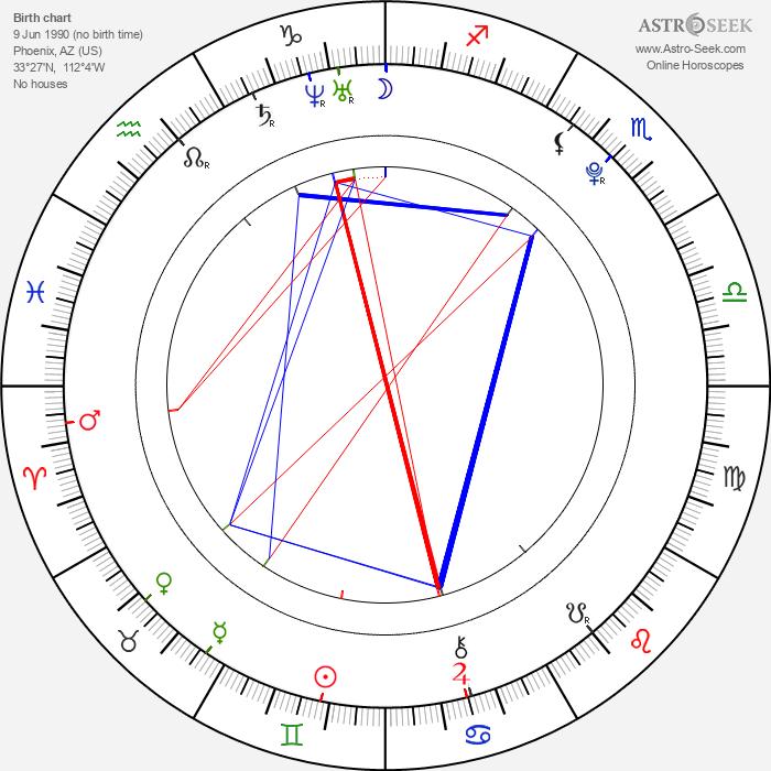 Lizz Tayler - Astrology Natal Birth Chart