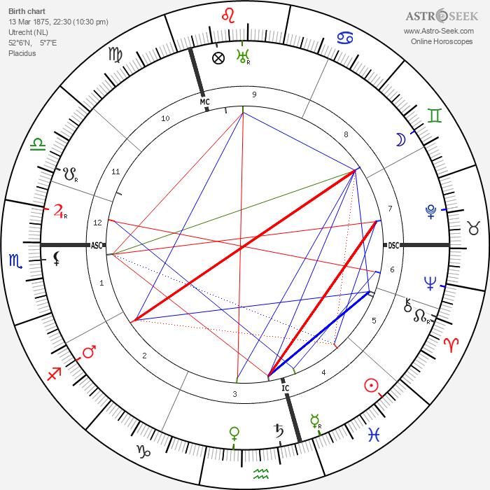 Lizzy Ansingh - Astrology Natal Birth Chart