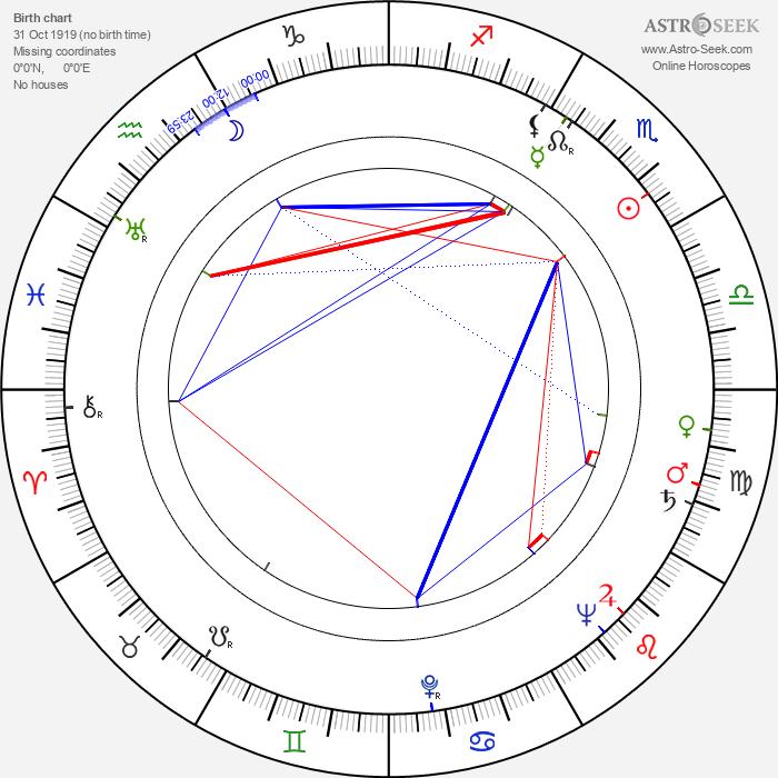 Ljiljana Krstic - Astrology Natal Birth Chart