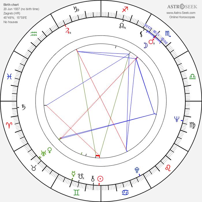 Ljubomir Draskic - Astrology Natal Birth Chart