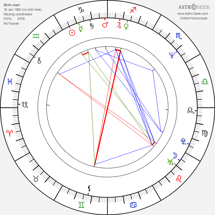 Ljubomir Kerekeš - Astrology Natal Birth Chart