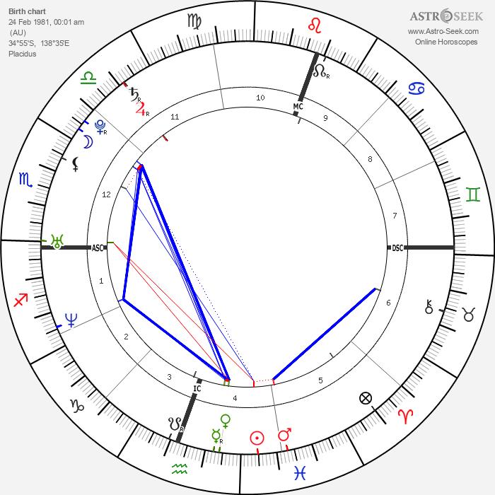 Lleyton Hewitt - Astrology Natal Birth Chart