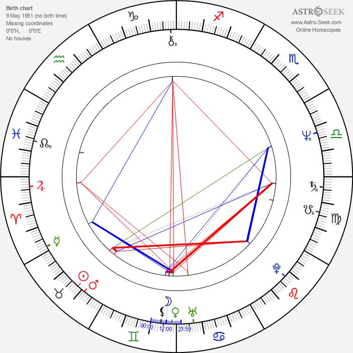 Lloyd Batts - Astrology Natal Birth Chart