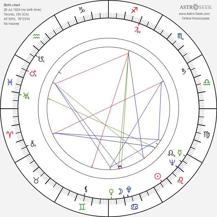 Lloyd Bochner - Astrology Natal Birth Chart