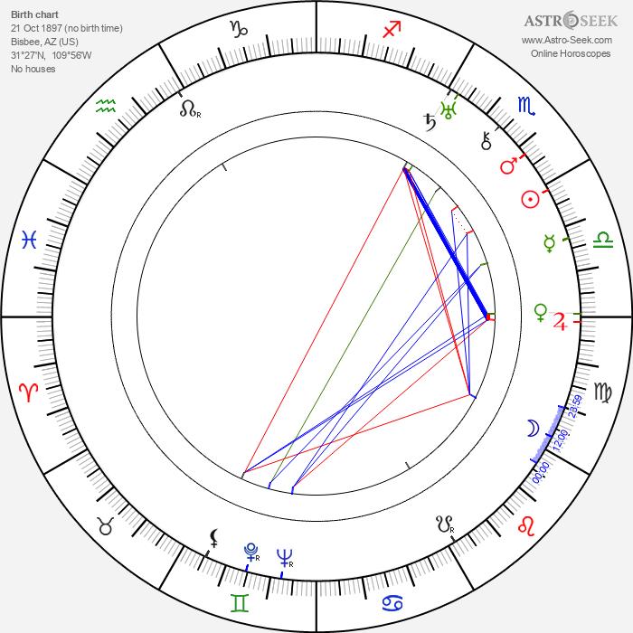 Lloyd Hughes - Astrology Natal Birth Chart