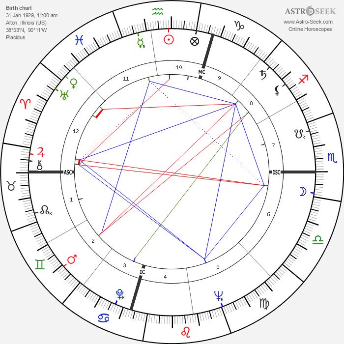 Lloyd N. Hand - Astrology Natal Birth Chart
