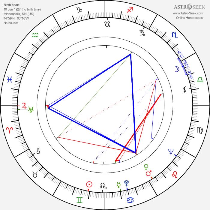 Lloyd Nelson - Astrology Natal Birth Chart