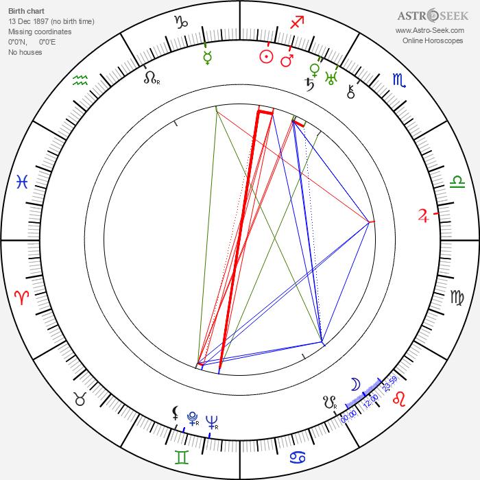Lloyd Pearson - Astrology Natal Birth Chart