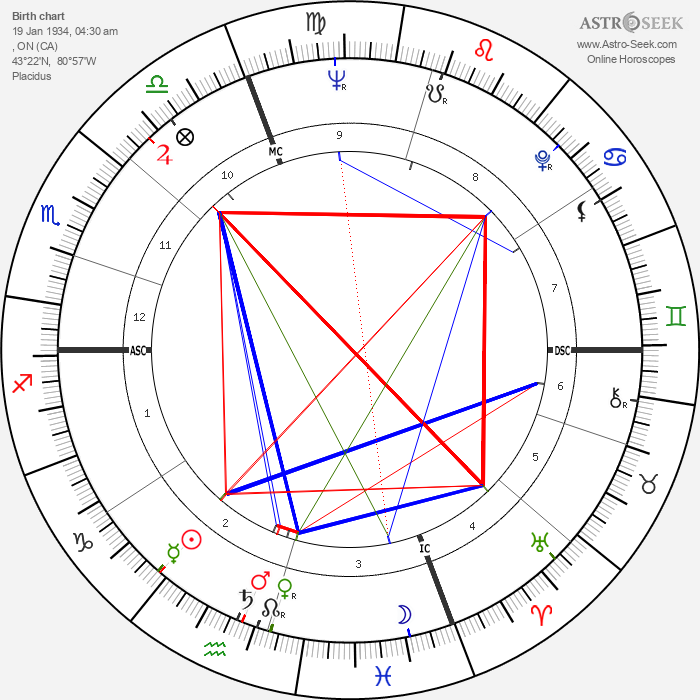 Lloyd Robertson - Astrology Natal Birth Chart
