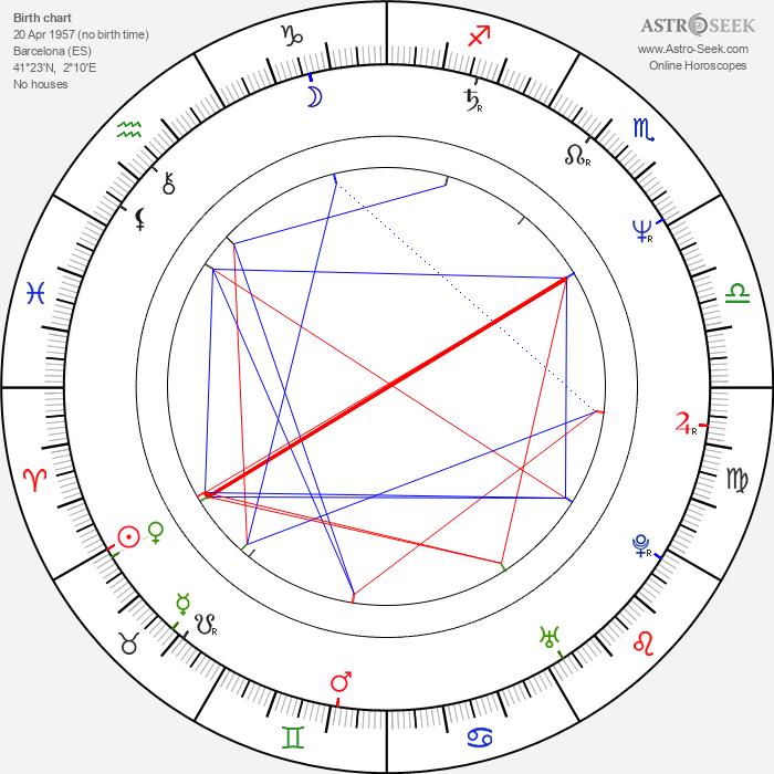 Lluís Homar - Astrology Natal Birth Chart