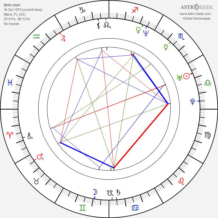 Logan Thomas - Astrology Natal Birth Chart
