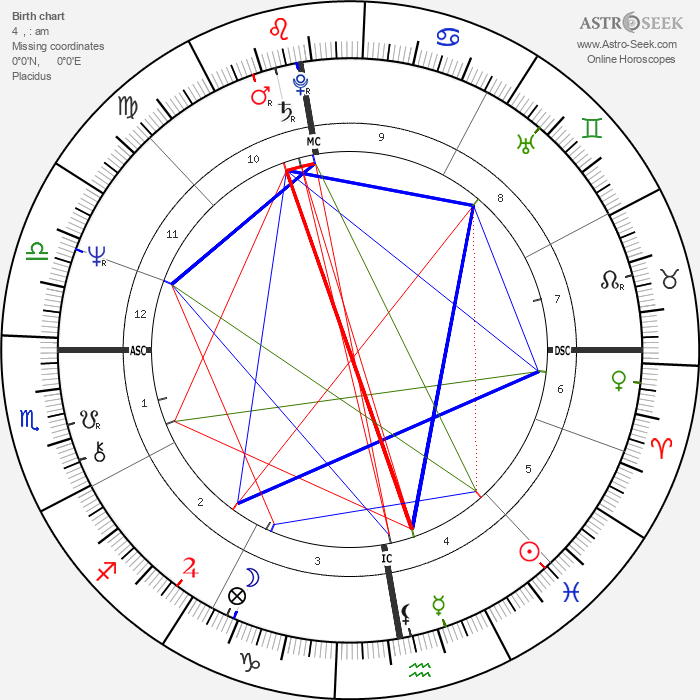 Loïc Caradec - Astrology Natal Birth Chart
