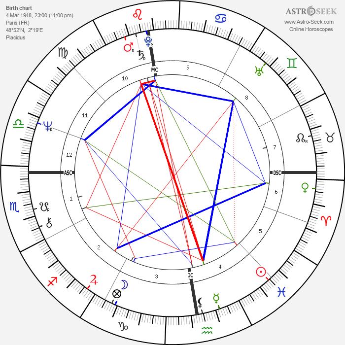 Loïc Caradec - Astrology Natal Birth Chart