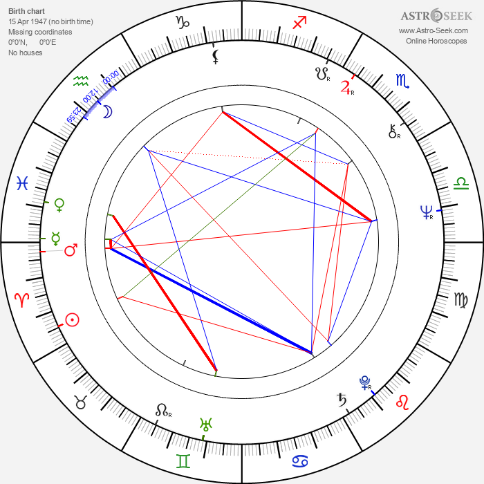 Lois Chiles - Astrology Natal Birth Chart
