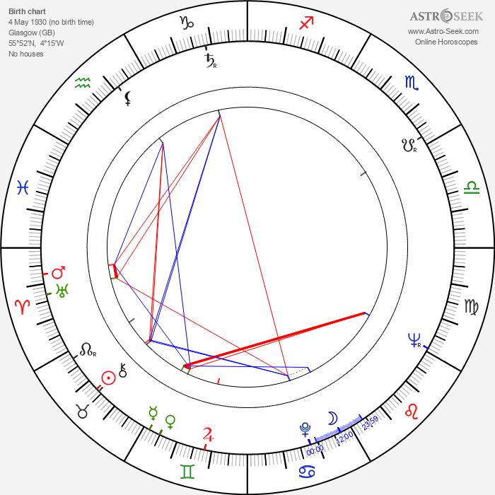 Lois De Banzie - Astrology Natal Birth Chart
