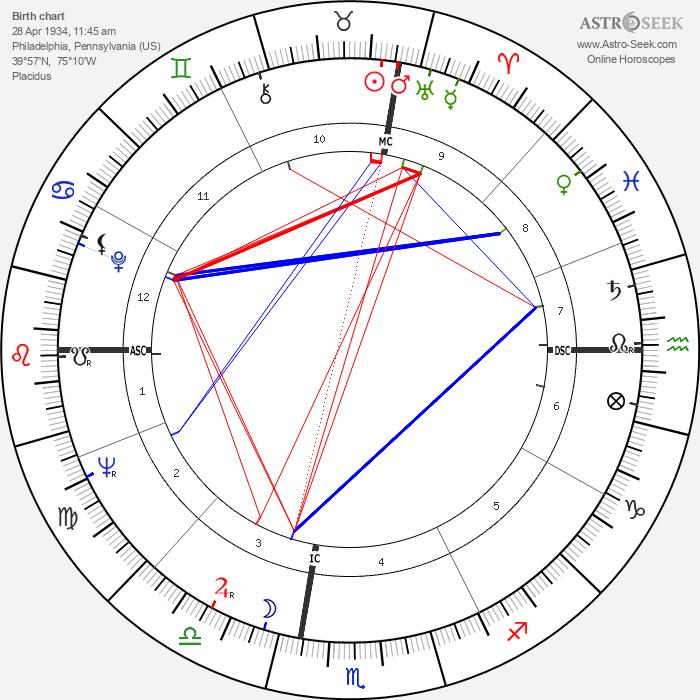 Lois Duncan - Astrology Natal Birth Chart