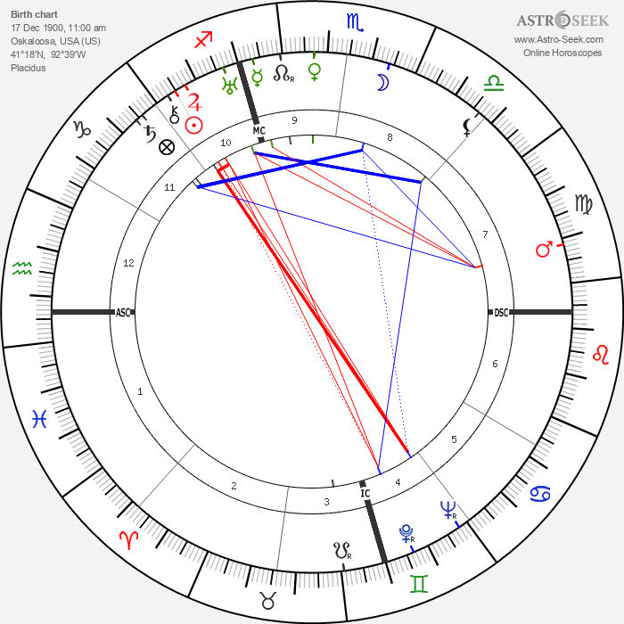 Lois Haines Sargent - Astrology Natal Birth Chart
