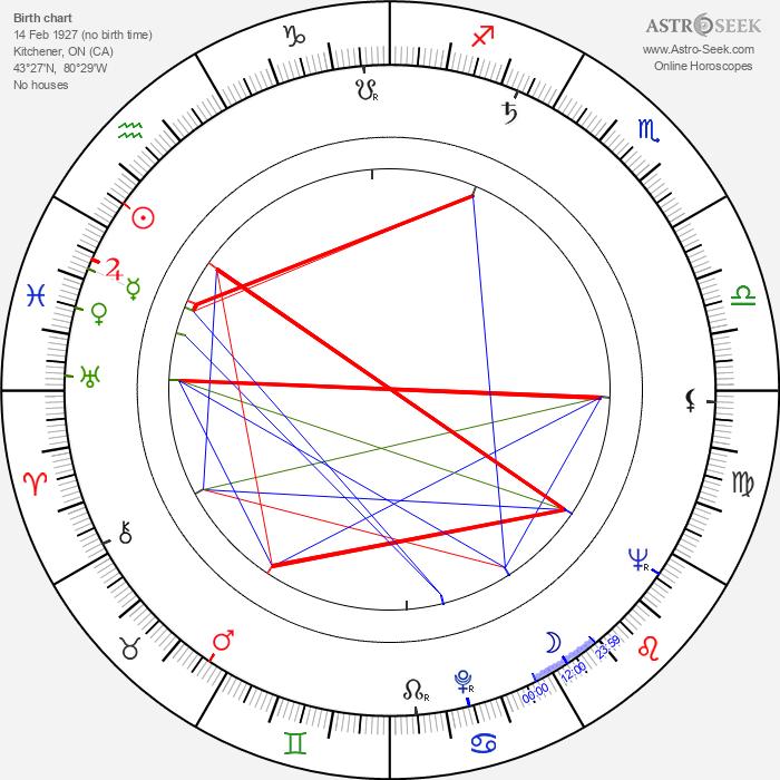 Lois Maxwell - Astrology Natal Birth Chart