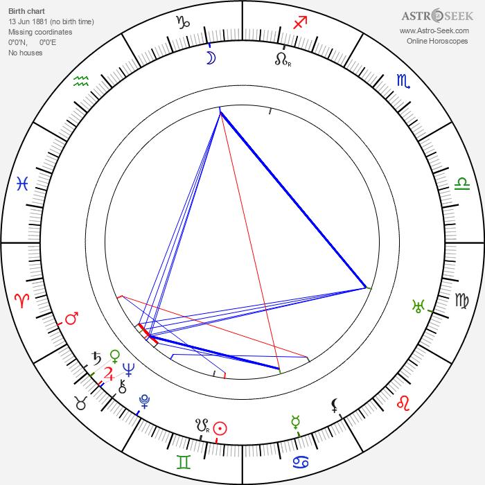 Lois Weber - Astrology Natal Birth Chart