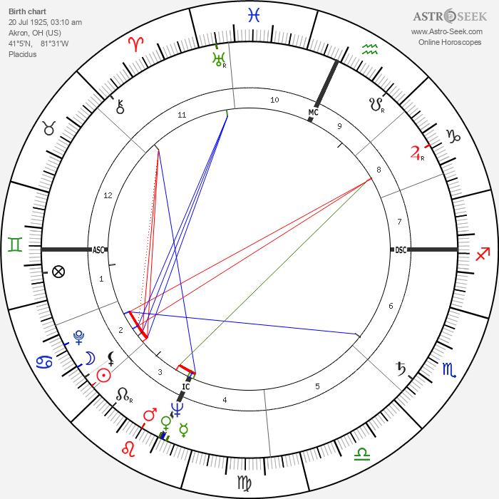 Lola Albright - Astrology Natal Birth Chart