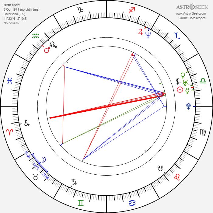 Lola Dueñas - Astrology Natal Birth Chart