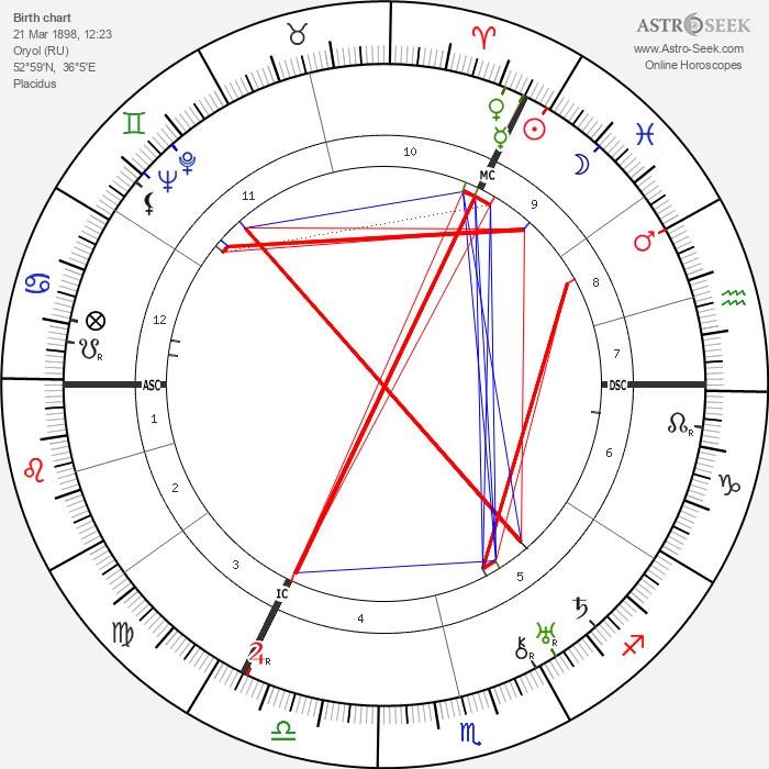 Lola Kinel - Astrology Natal Birth Chart