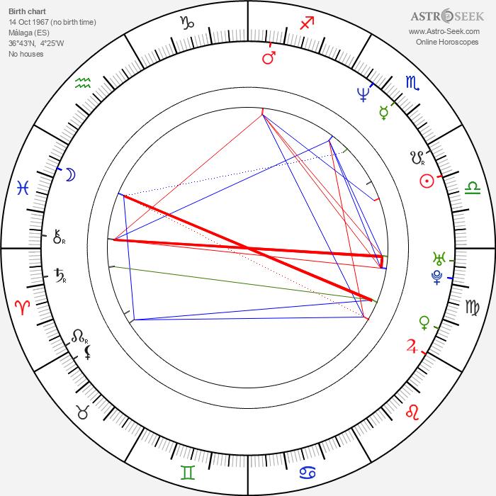 Lola Marceli - Astrology Natal Birth Chart