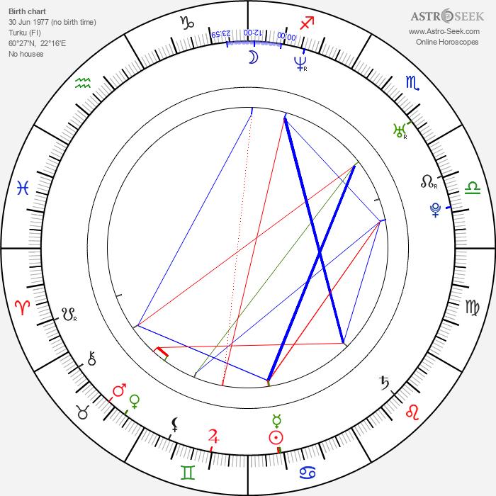 Lola Odusoga - Astrology Natal Birth Chart