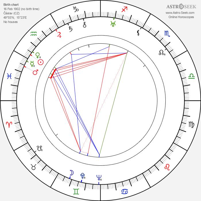 Lola Skrbková - Astrology Natal Birth Chart