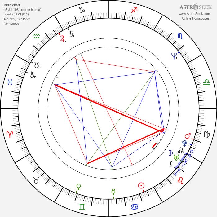 Lolita Davidovich - Astrology Natal Birth Chart