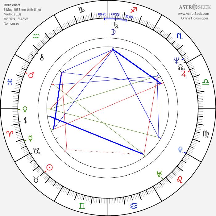 Lolita Flores - Astrology Natal Birth Chart