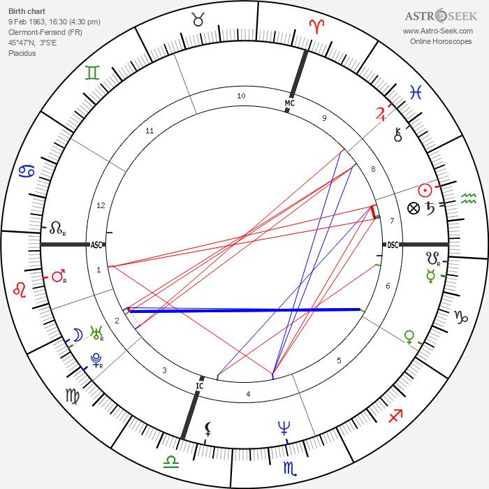Lolo Ferrari - Astrology Natal Birth Chart