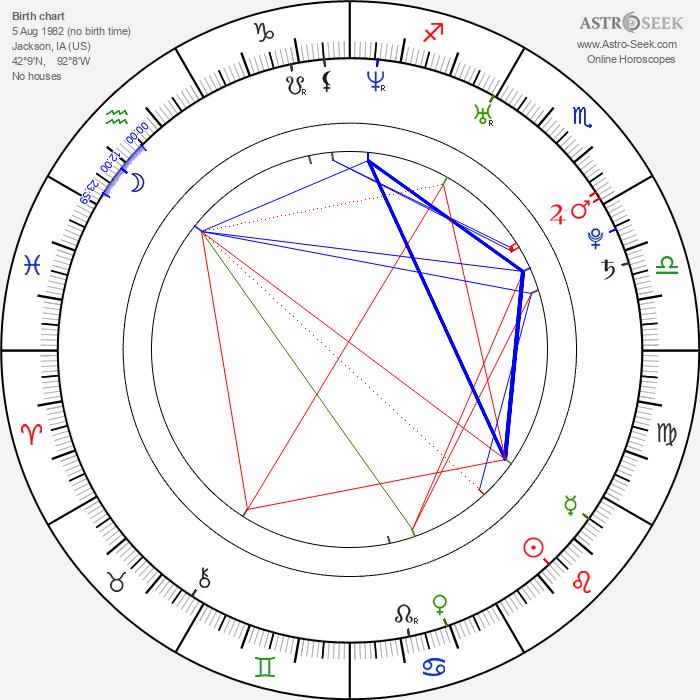 Lolo Jones - Astrology Natal Birth Chart