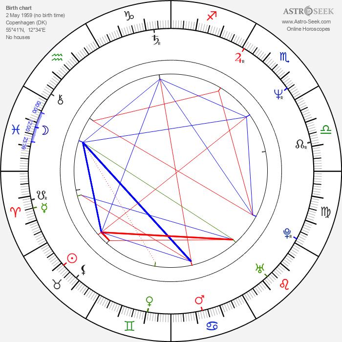Lone Scherfig - Astrology Natal Birth Chart