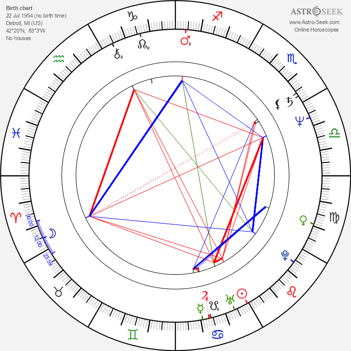 Lonette McKee - Astrology Natal Birth Chart
