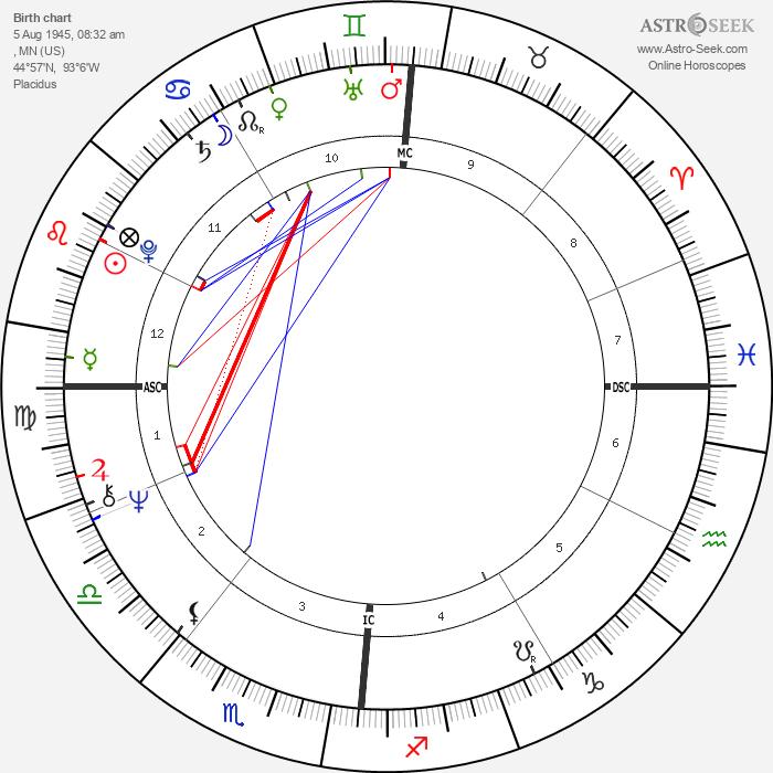 Loni Anderson - Astrology Natal Birth Chart