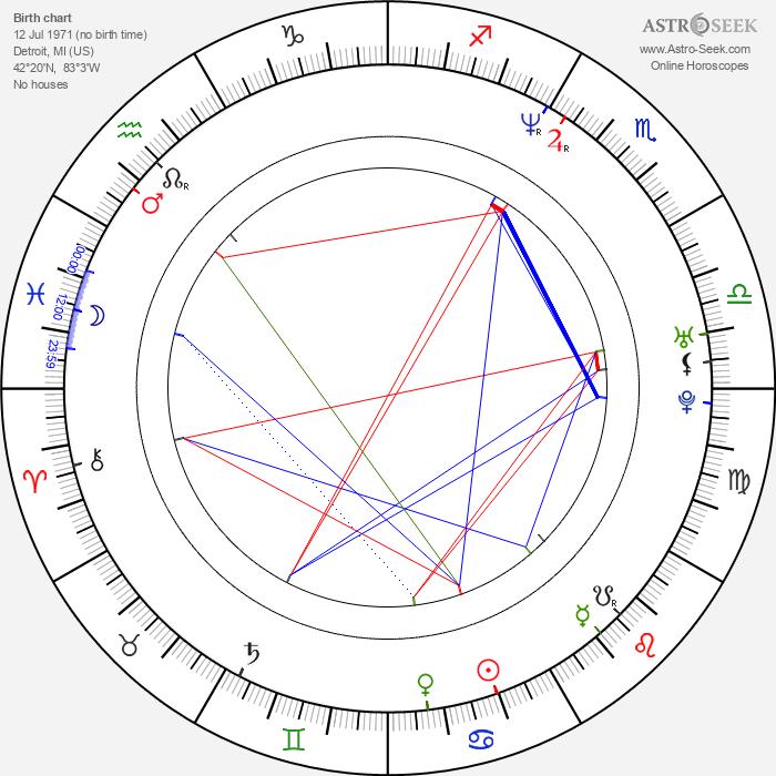 Loni Love - Astrology Natal Birth Chart