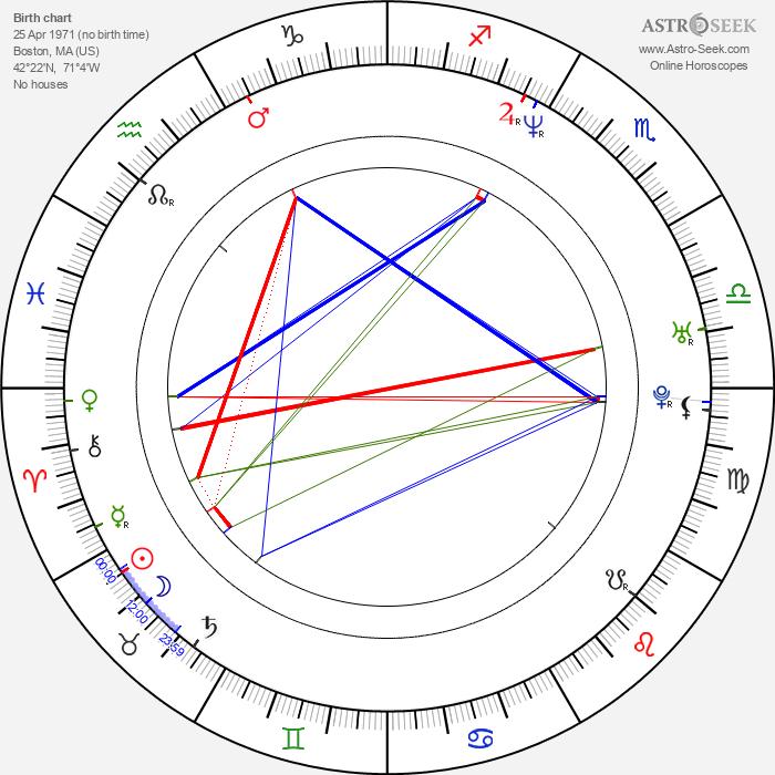 Loni Peristere - Astrology Natal Birth Chart