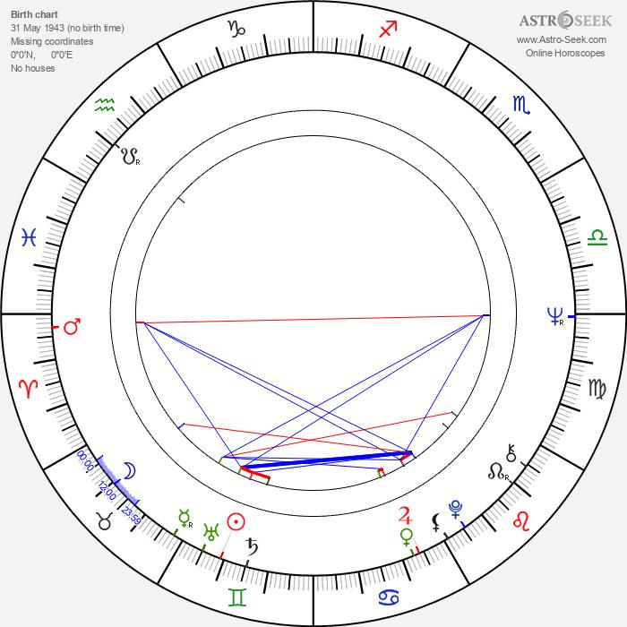 Lonnie Burr - Astrology Natal Birth Chart