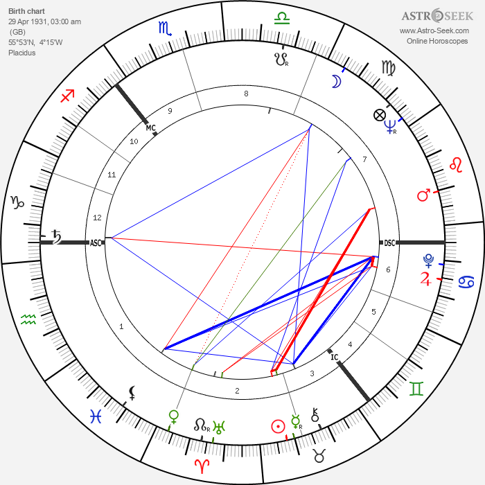 Lonnie Donegan - Astrology Natal Birth Chart