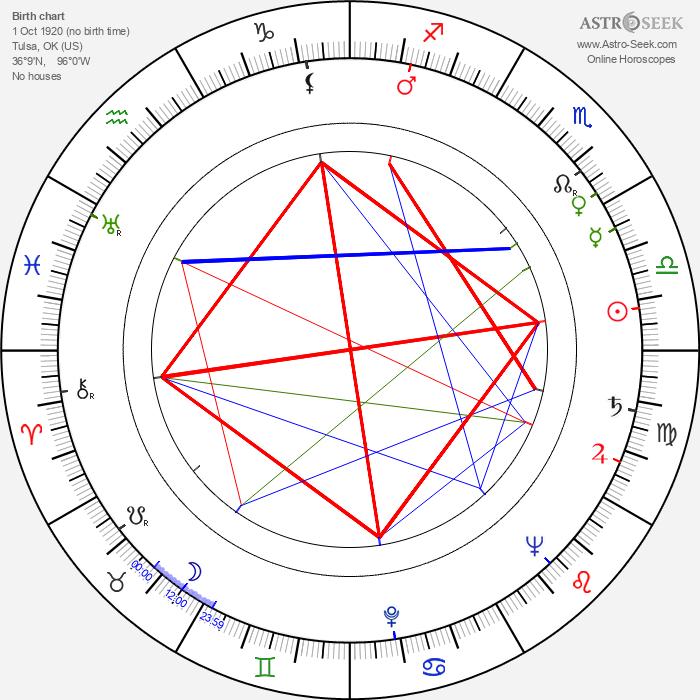 Lonny Chapman - Astrology Natal Birth Chart