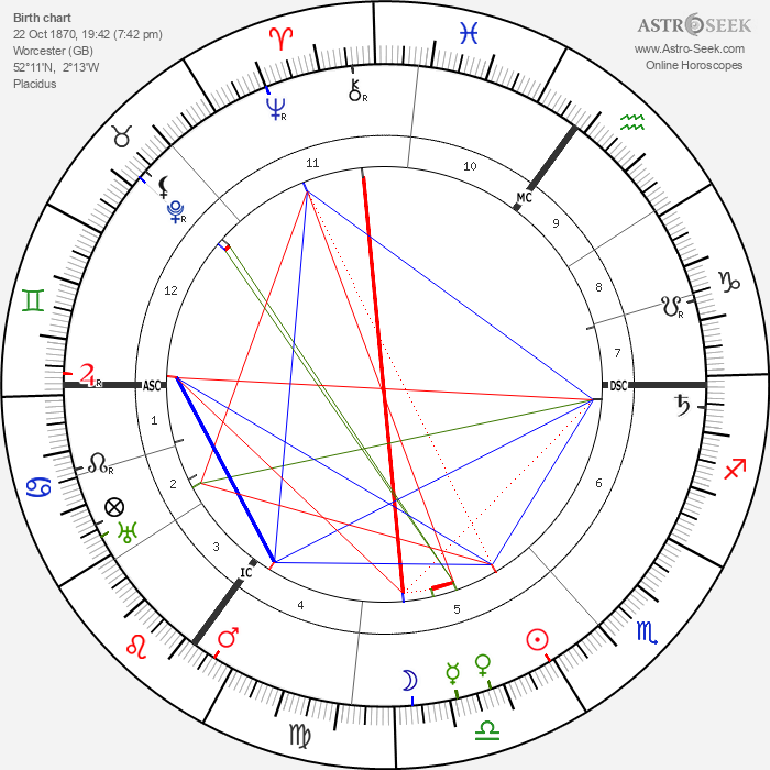 Lord Alfred Douglas - Astrology Natal Birth Chart
