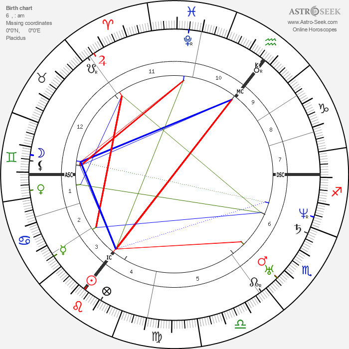 Lord Alfred Tennyson - Astrology Natal Birth Chart